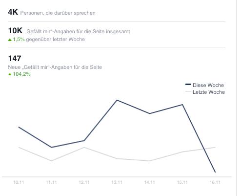 Wachstumsrate auf Facebook für Queer.de
