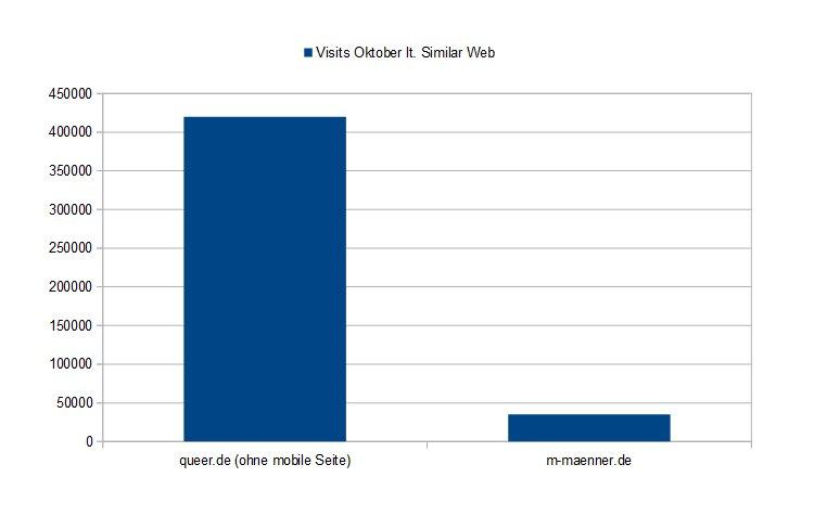 Queer.de haushoch überlegen, auf der statistikseite http://www.similarweb.com/ kann man webseiten-traffic checken und vergleichen