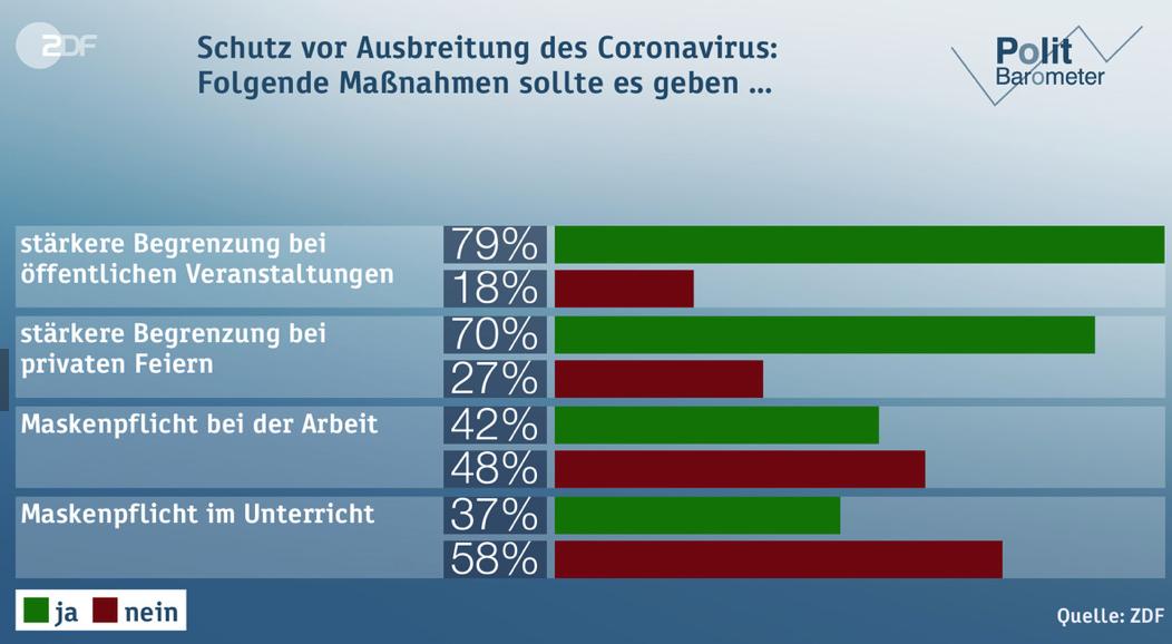 Großveranstaltungen einschränken, klare Mehrheit auf Kurs von Kanzler Merkel